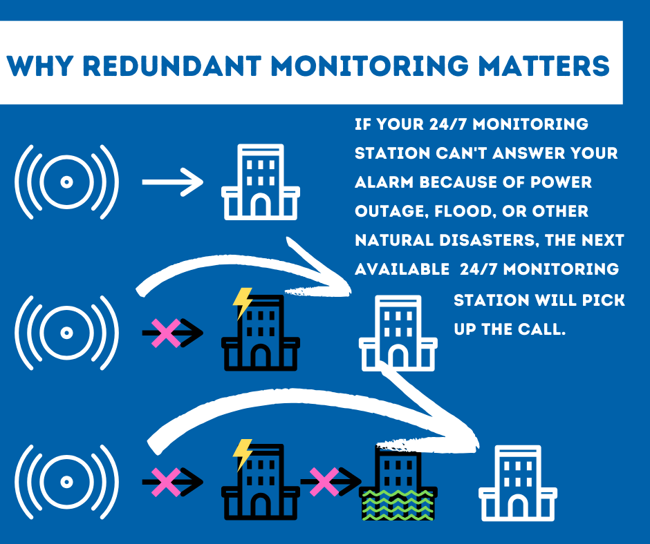 Security System Monitoring Roanoke